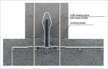 Profile etansare cu banda hidrofilica -Kab Foto